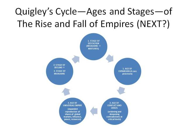 Carrol Quigley, Bill Clinton's favorite and most-quoted professor wrote primarily on the Anglo-American Establishment (he was allowed access to the inner sanctums) and the Rise and Fall of Empires (but questioned if America was an Empire)