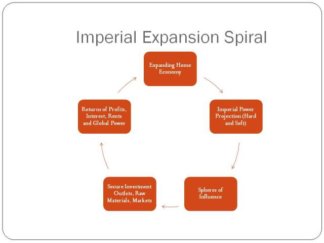 "Imperial Expansion Spiral Fed by Core Imperatives and Expansionary ""Logic"" of Capitalism"