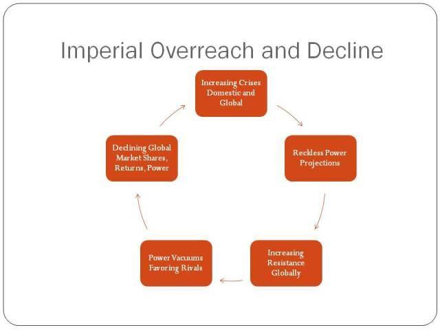 """Contractionary and Decline-Decay Spiral of Imperialism driven by Core Imperatives and """"Logic"""" of Capitalism in Late-Phase Stages"""