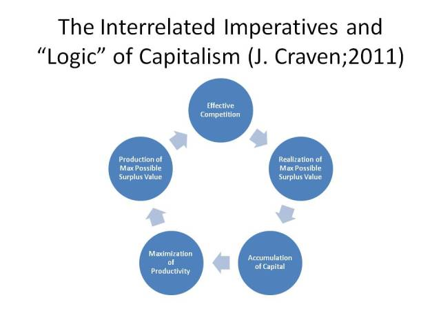 "These core imperatives of capitalism form the core ""logic"" of the System driving it. But the imperative for lowering COSTS to PRODUCE Surplus Value compromises the [also] MASS INCOMES needed to BUY and REALIZE the potential profit. Thus production outstrips  consumption; and GREED and SELFISHNESS show up in the workplace not only in the places of conspicuous debt-fueled consumption"