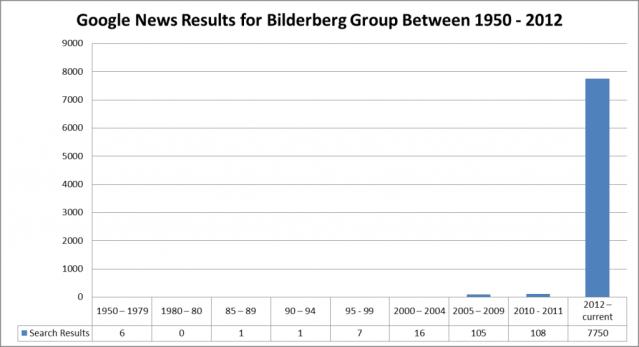 bilderberg Google-News-Results-for-Bilderberg-Group-Between-1950-2012-1024x556