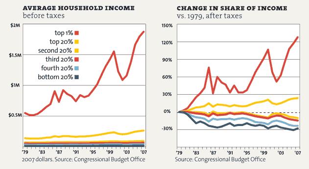 inequality1-p25_averagehouseholdincom
