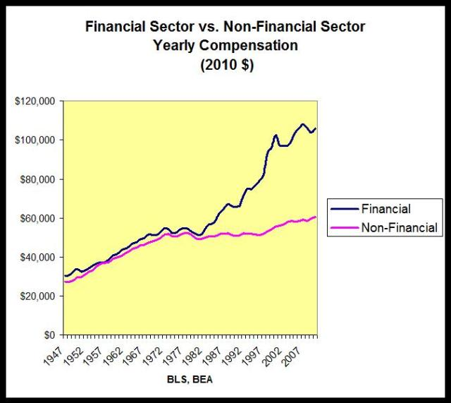 inequality4financial_and_nonfinancial_sectors_-_compensation_Les_Leopold