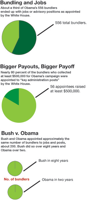 OBAMA3063011-bundlers-infographic