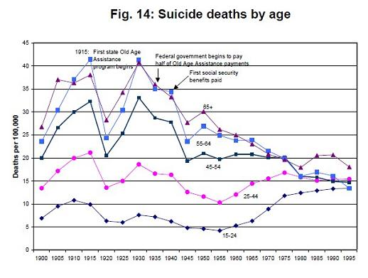 suicide-rates-since-1900