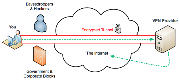 Petraeus 2 vpn-diagram