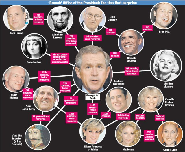 Obama-Bushheredity (1)