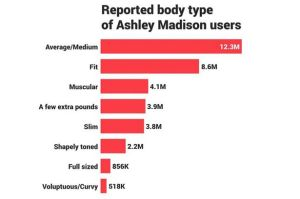 ashley madison body-type-main